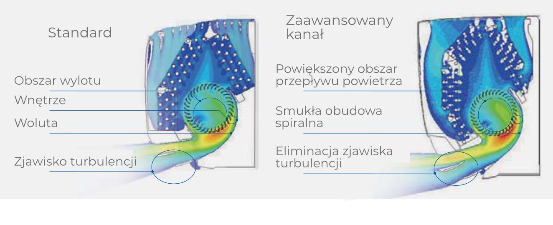 klimatyzatory-haier-zoptymalizowana-konstrukcja-kanalu-powietrznego